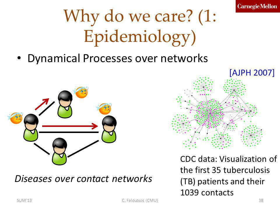 Why do we care (1: Epidemiology)