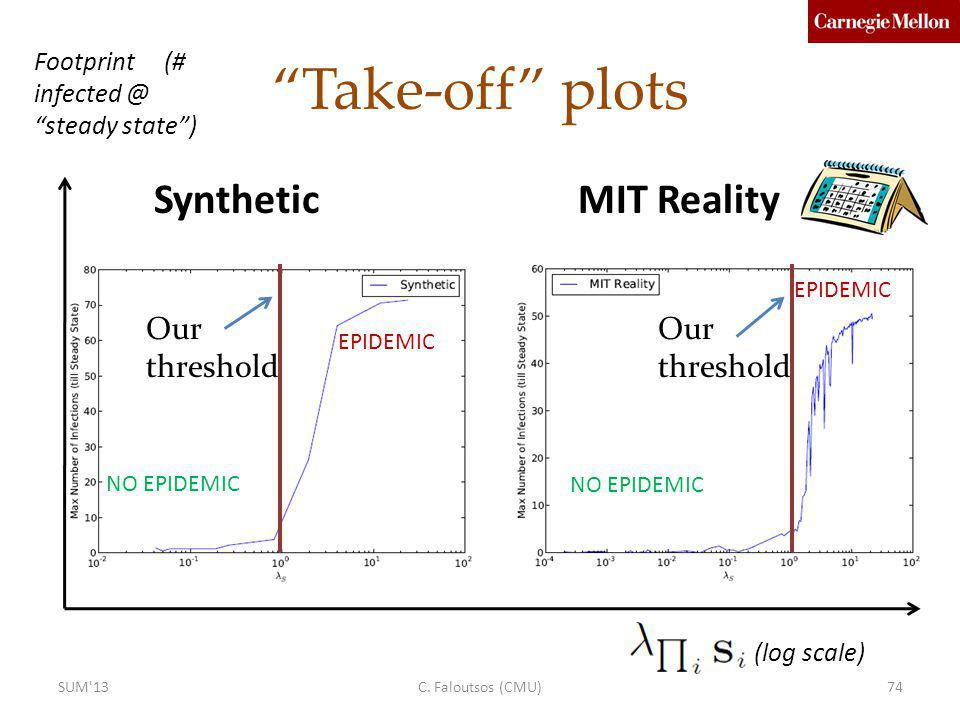 Take-off plots Synthetic MIT Reality Our threshold Our threshold
