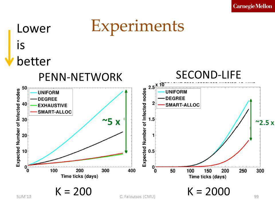 Experiments Lower is better SECOND-LIFE PENN-NETWORK K = 200 K = 2000