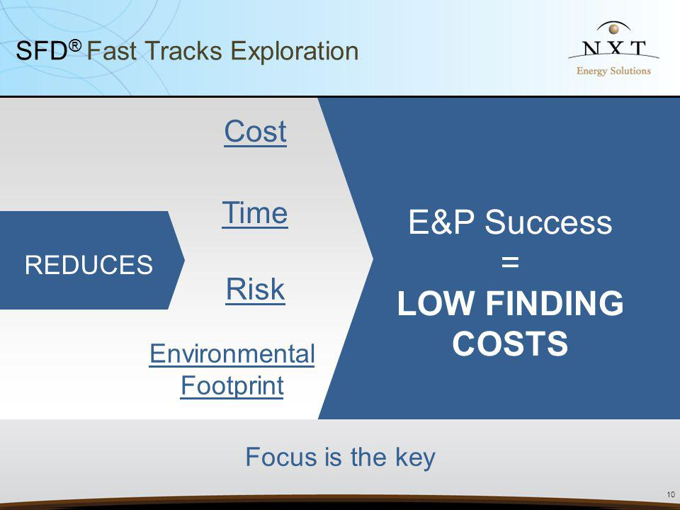 E&P Success = LOW FINDING COSTS Cost Time Risk