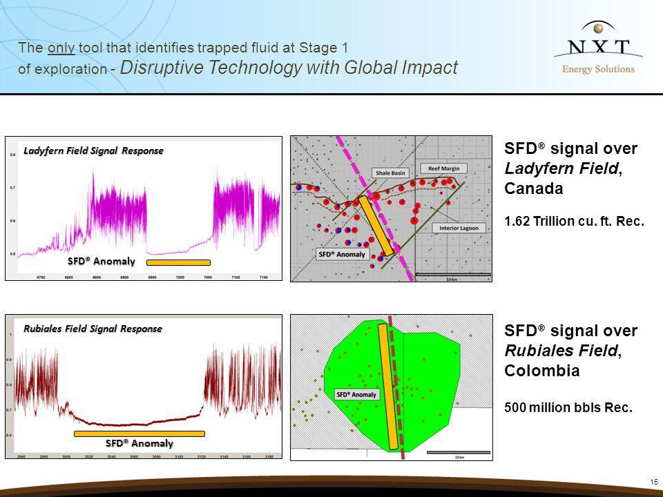 SFD® signal over Ladyfern Field, Canada