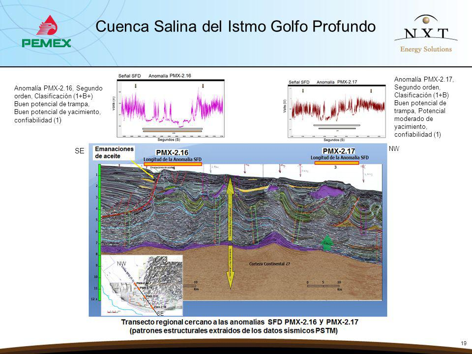 Cuenca Salina del Istmo Golfo Profundo