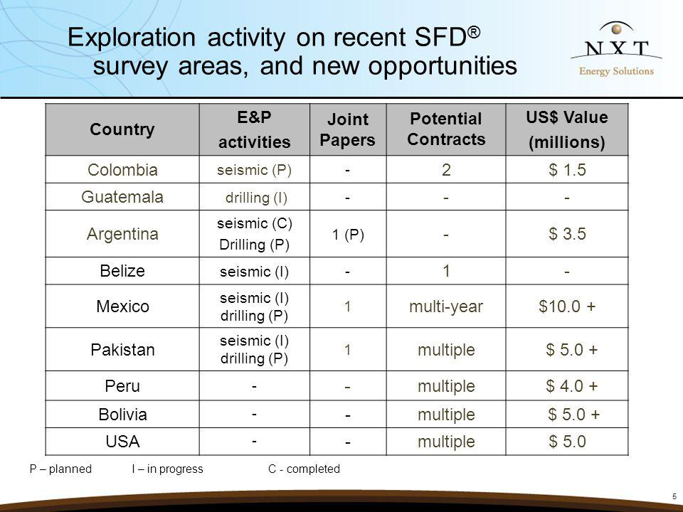 Exploration activity on recent SFD® survey areas, and new opportunities