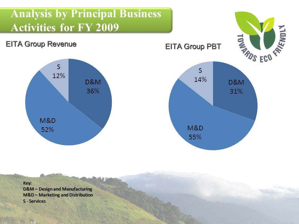 Analysis by Principal Business Activities for FY 2009