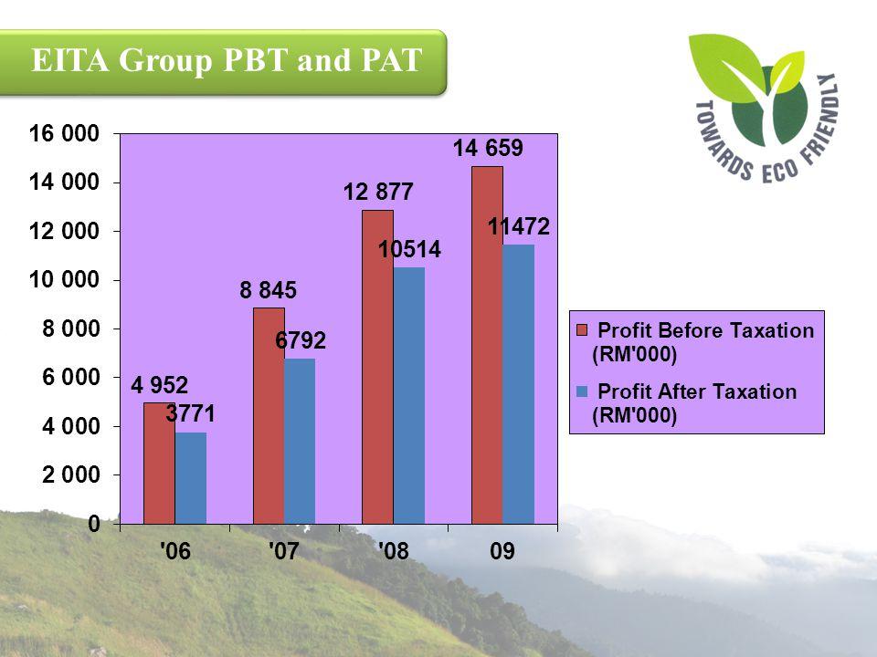 EITA Group PBT and PAT