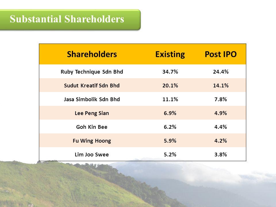 Substantial Shareholders
