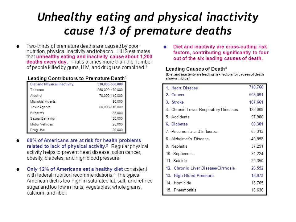 Unhealthy eating and physical inactivity cause 1/3 of premature deaths