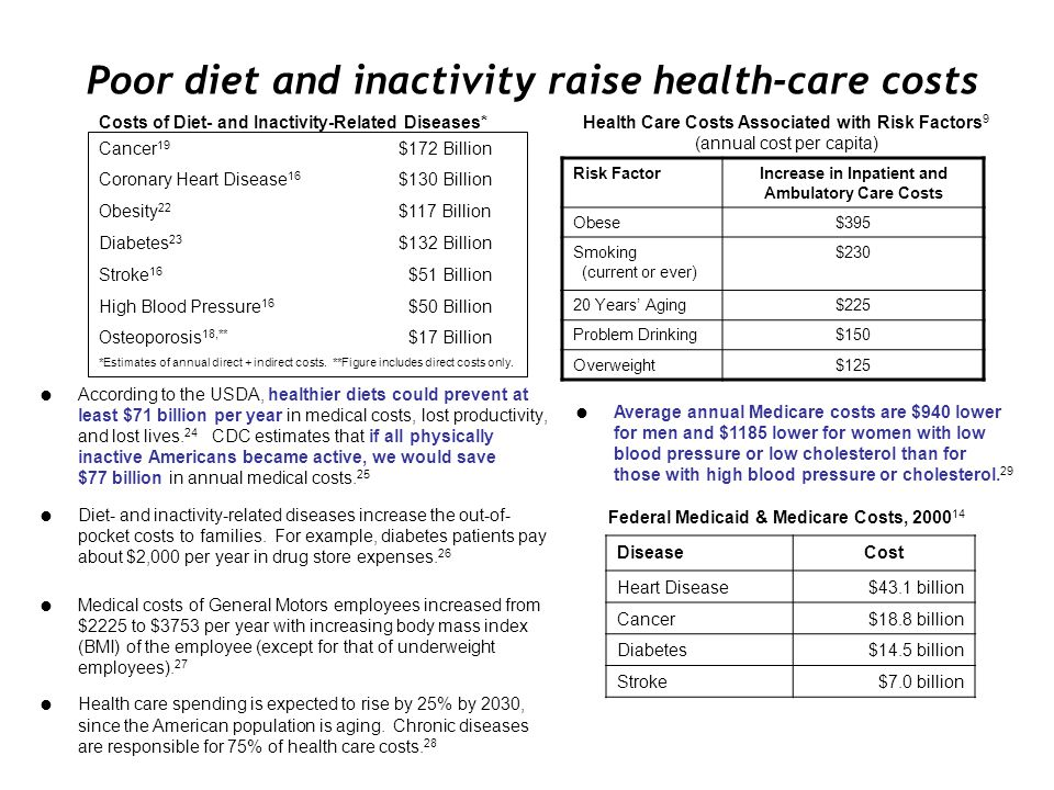 Poor diet and inactivity raise health-care costs