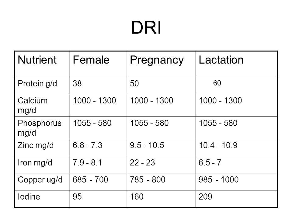 DRI Nutrient Female Pregnancy Lactation Protein g/d 38 50 Calcium mg/d