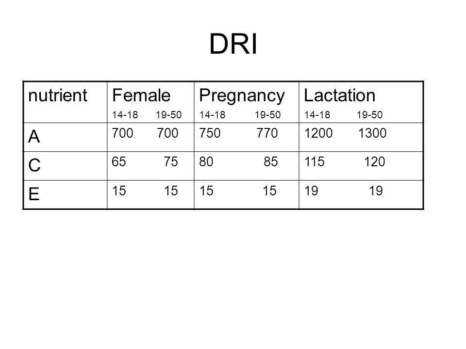 DRI nutrient Female Pregnancy Lactation A C E 700 750 770 1200 1300 75