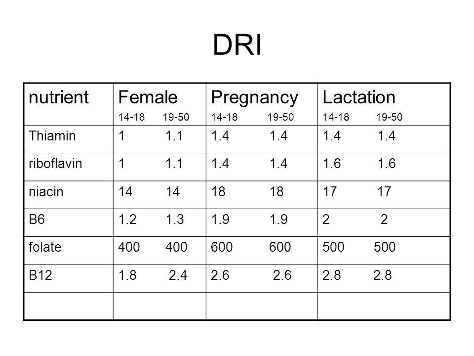 DRI nutrient Female Pregnancy Lactation Thiamin 1 1.1 1.4 1.4 1.4 1.4