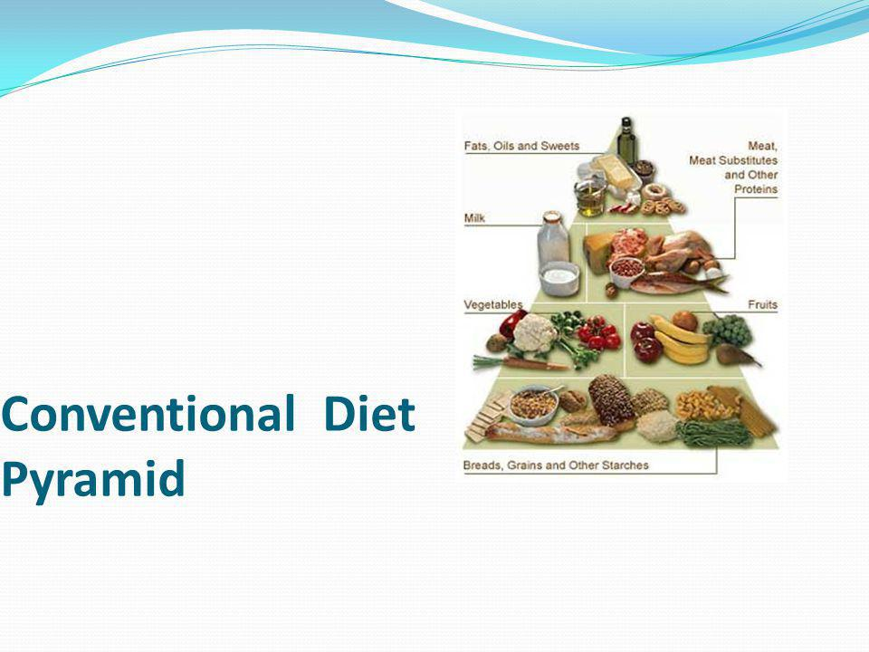 Conventional Diet Pyramid
