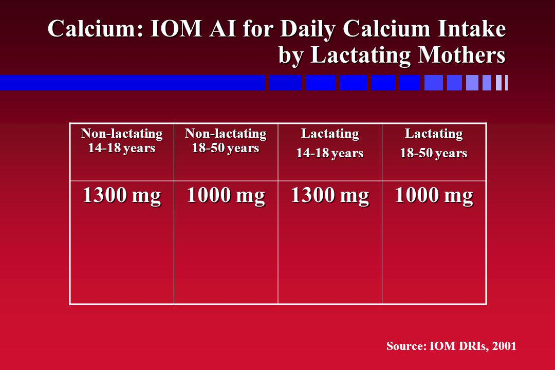 Calcium: IOM AI for Daily Calcium Intake by Lactating Mothers