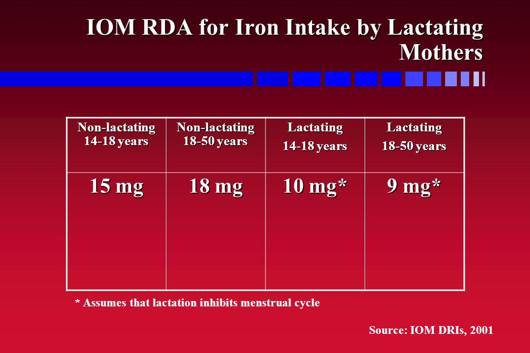 IOM RDA for Iron Intake by Lactating Mothers