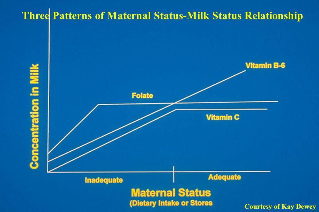 Three Patterns of Maternal Status-Milk Status Relationship