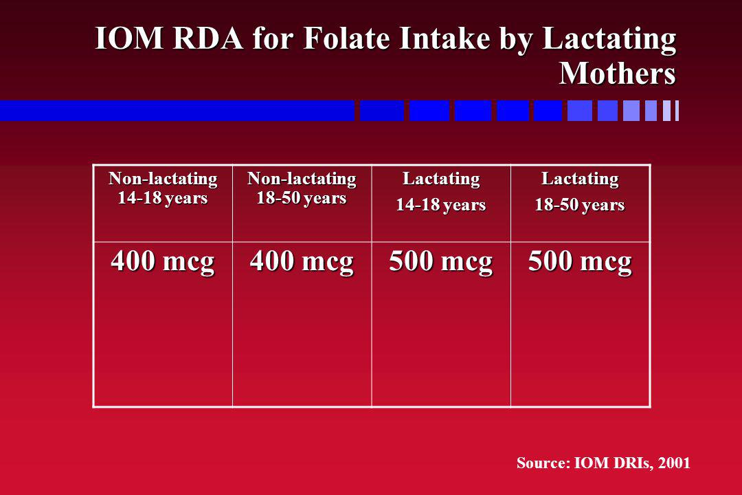 IOM RDA for Folate Intake by Lactating Mothers