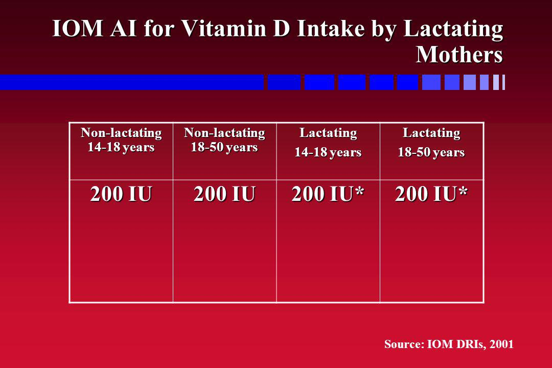 IOM AI for Vitamin D Intake by Lactating Mothers