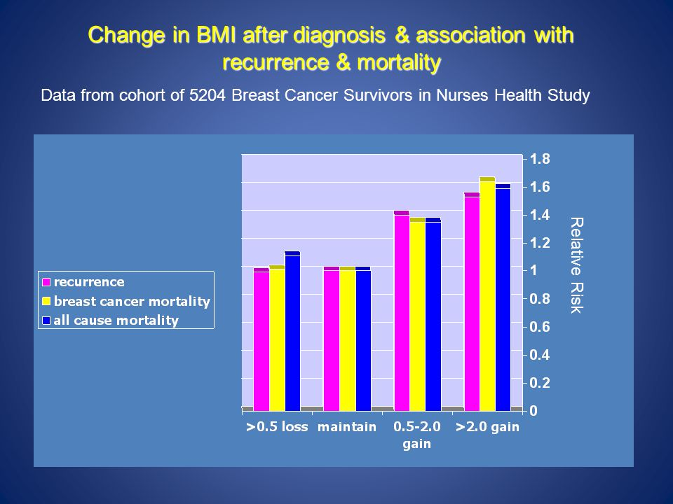 Change in BMI after diagnosis & association with recurrence & mortality