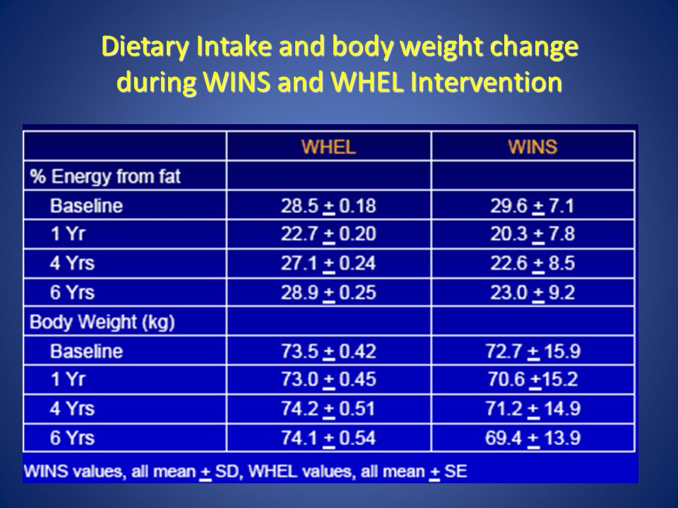 Dietary Intake and body weight change during WINS and WHEL Intervention