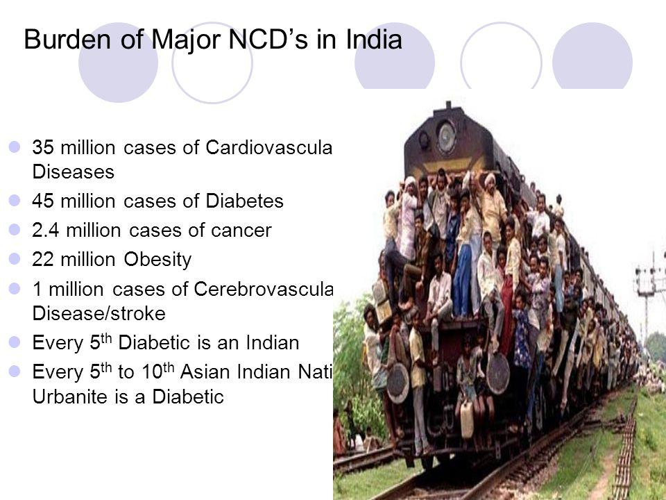 Burden of Major NCD's in India