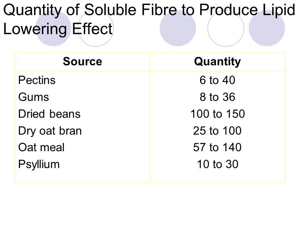 Quantity of Soluble Fibre to Produce Lipid Lowering Effect