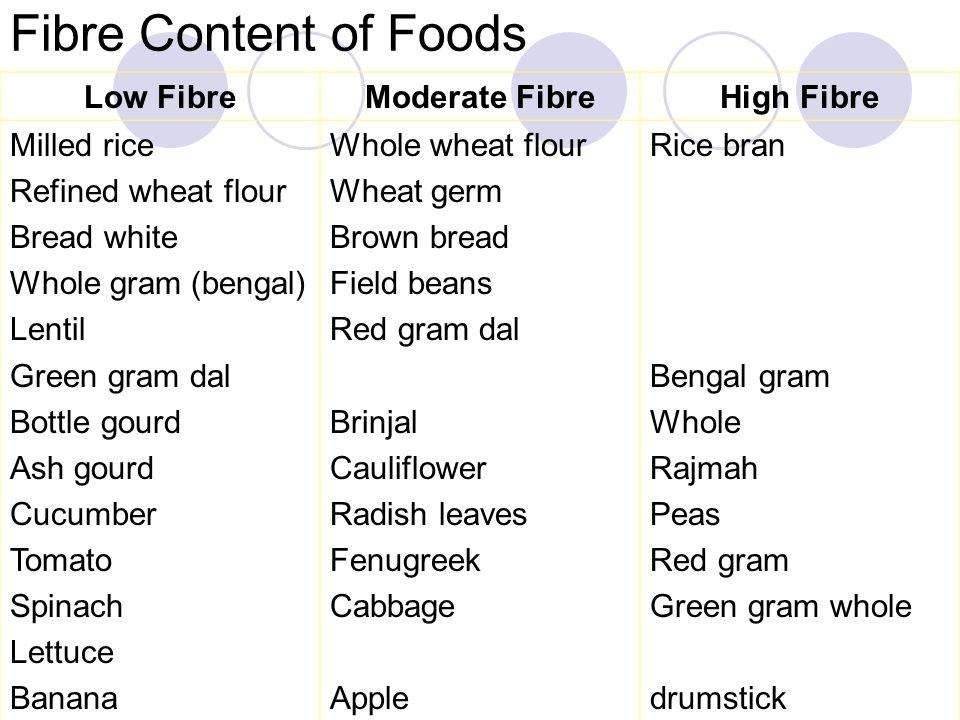 Fibre Content of Foods Low Fibre Moderate Fibre High Fibre Milled rice