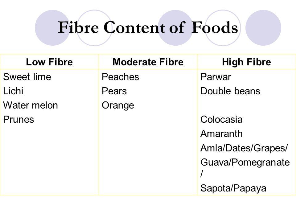 Fibre Content of Foods Low Fibre Moderate Fibre High Fibre Sweet lime