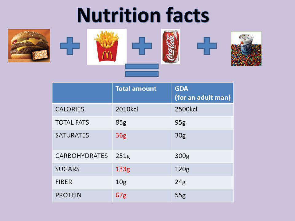 Nutrition facts Total amount GDA (for an adult man) CALORIES 2010kcl