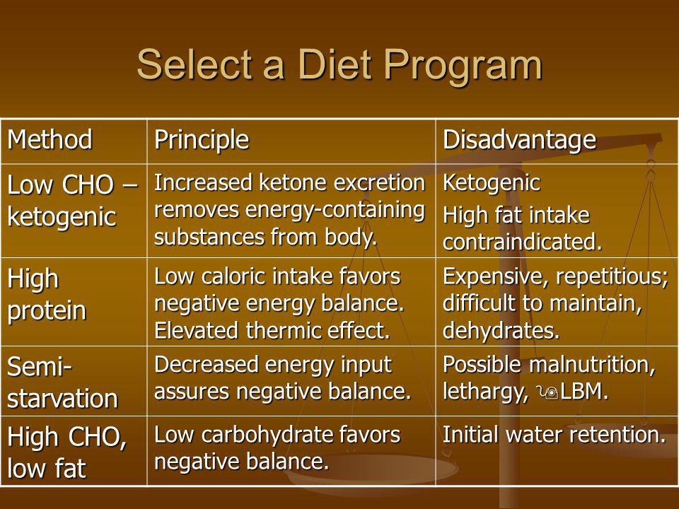 Select a Diet Program Method Principle Disadvantage
