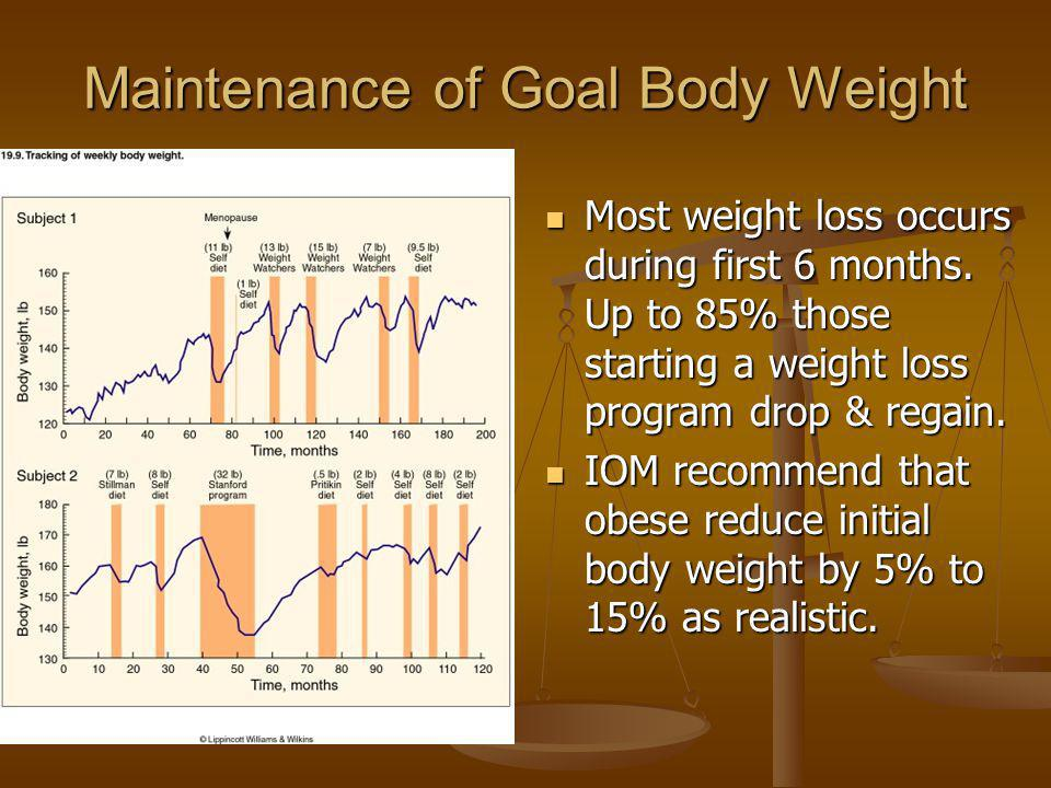 Maintenance of Goal Body Weight