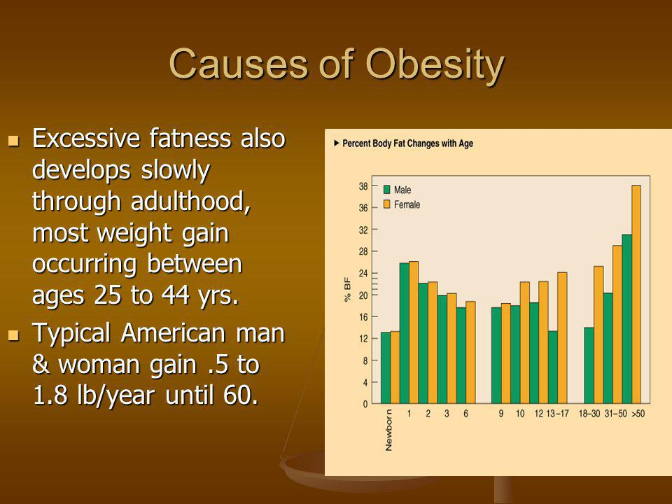Causes of Obesity Excessive fatness also develops slowly through adulthood, most weight gain occurring between ages 25 to 44 yrs.