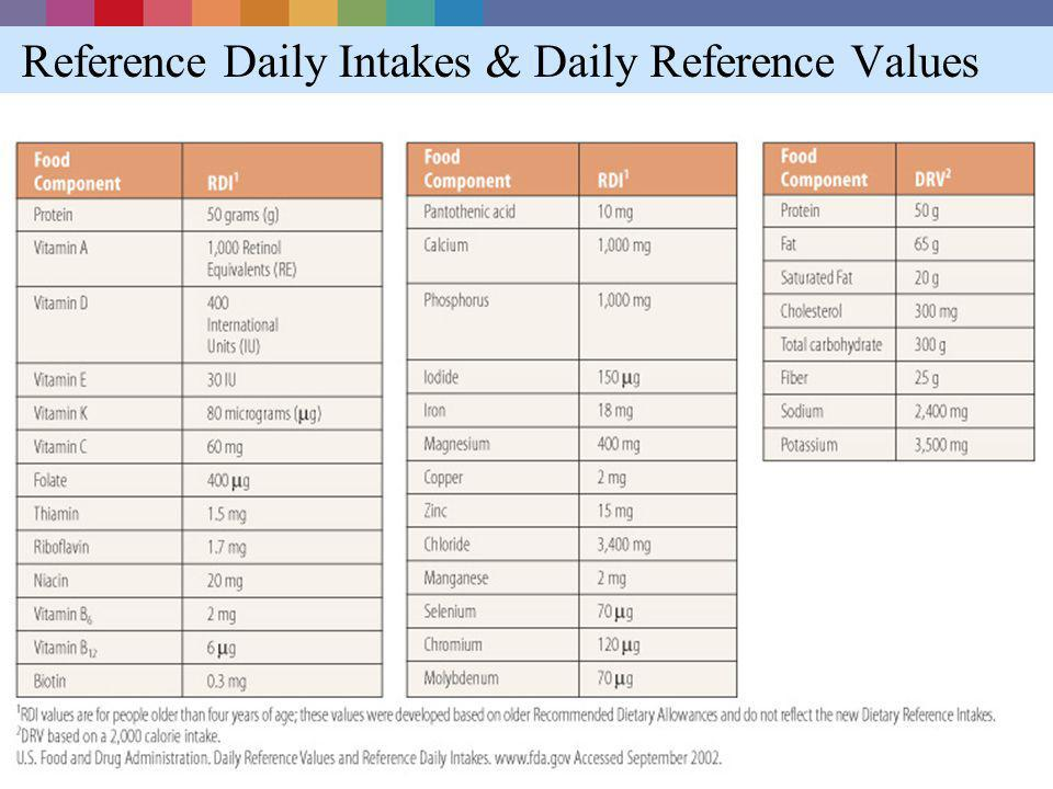 Reference Daily Intakes & Daily Reference Values