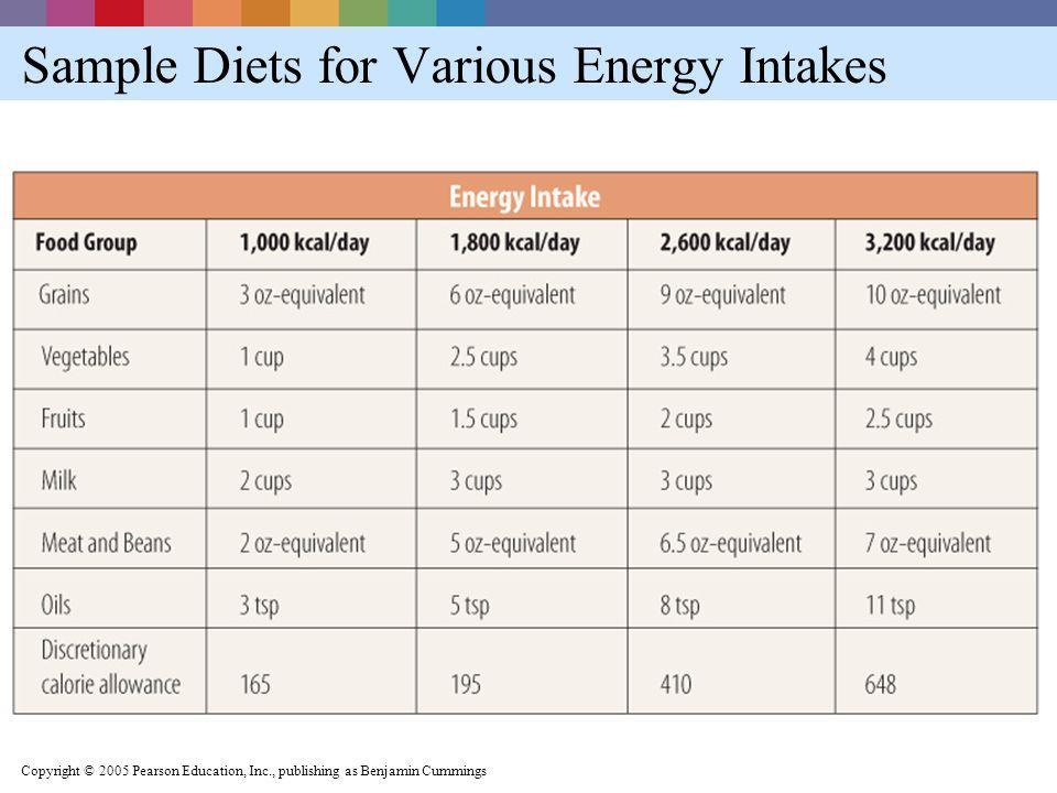 Sample Diets for Various Energy Intakes