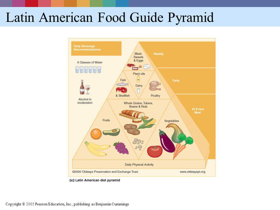 Latin American Food Guide Pyramid
