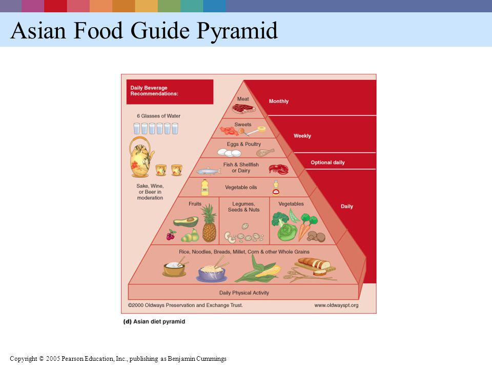 Asian Food Guide Pyramid