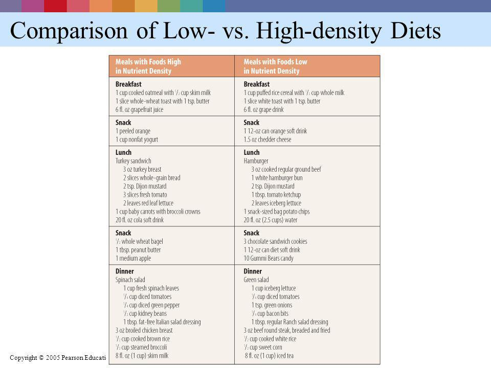 Comparison of Low- vs. High-density Diets