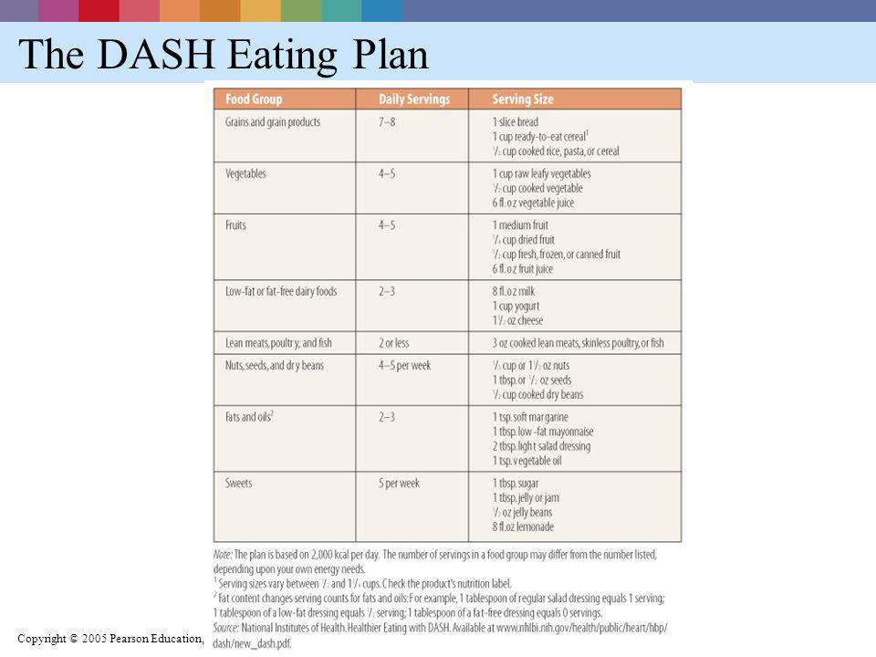 The DASH Eating Plan Copyright © 2005 Pearson Education, Inc., publishing as Benjamin Cummings