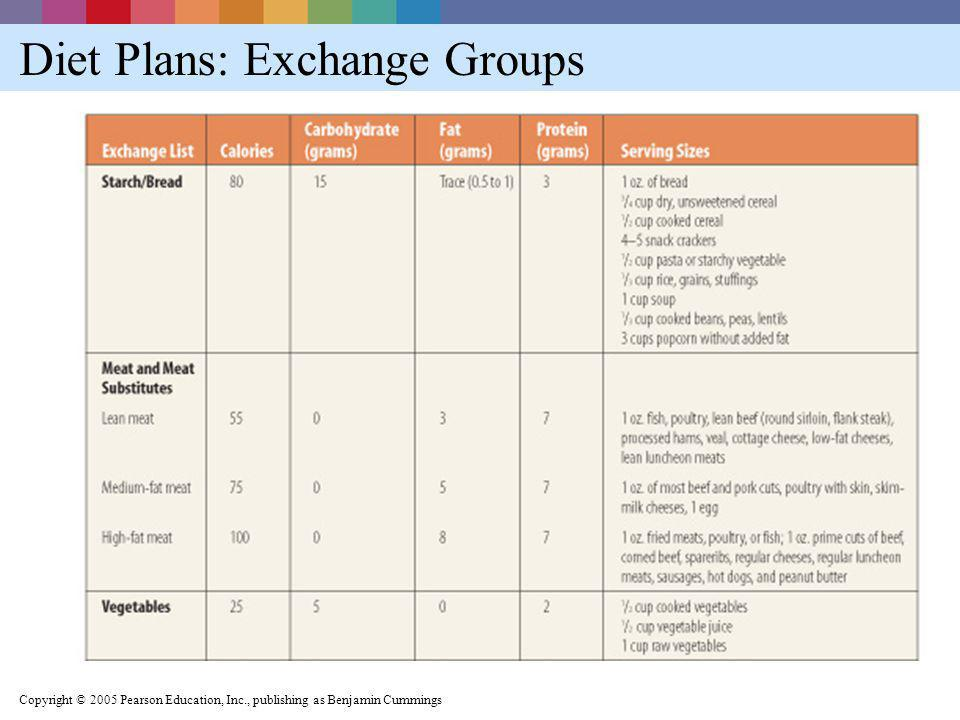 Diet Plans: Exchange Groups