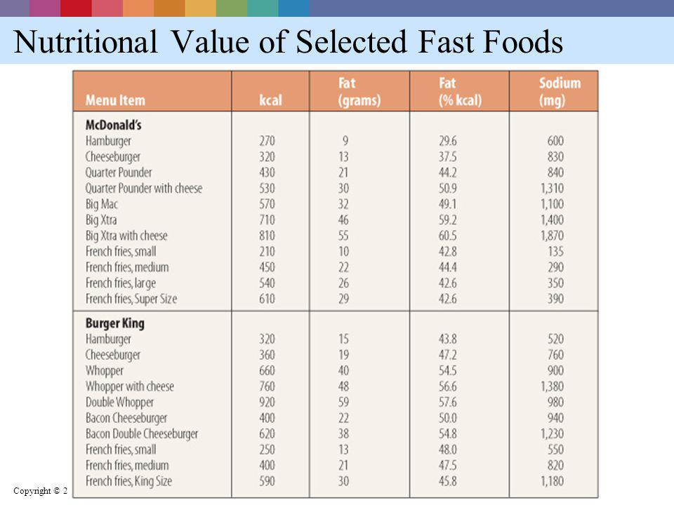 Nutritional Value of Selected Fast Foods