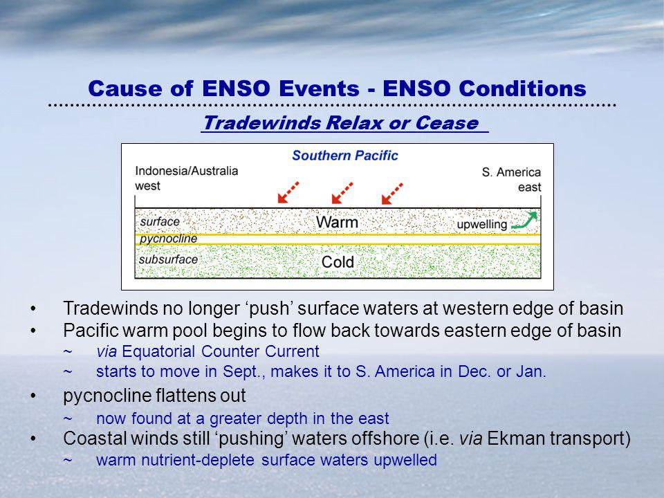 Cause of ENSO Events - ENSO Conditions