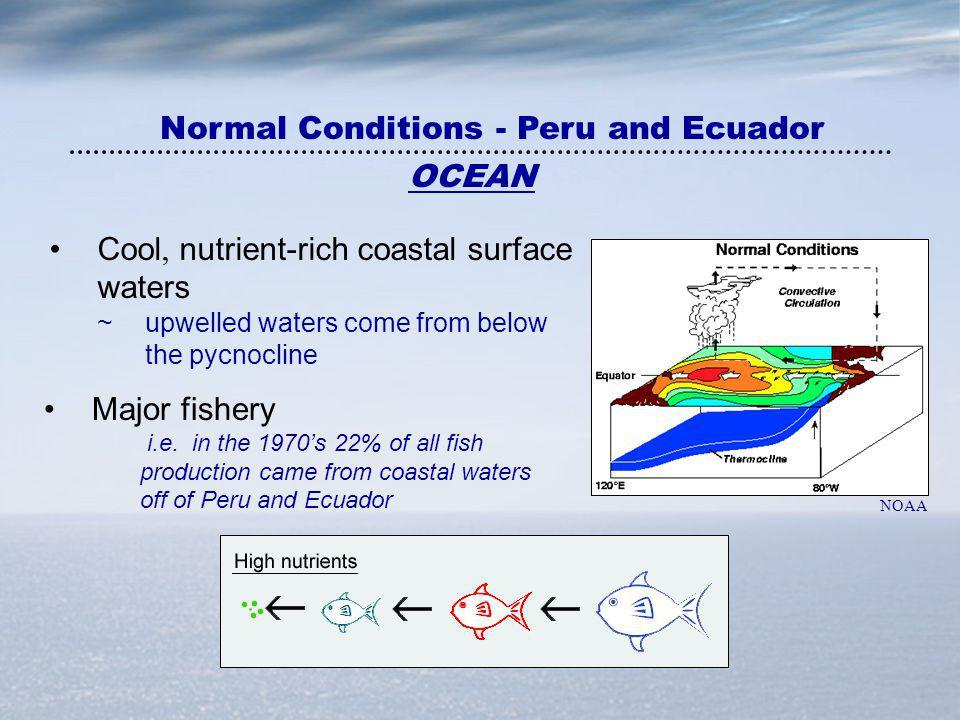 Normal Conditions - Peru and Ecuador