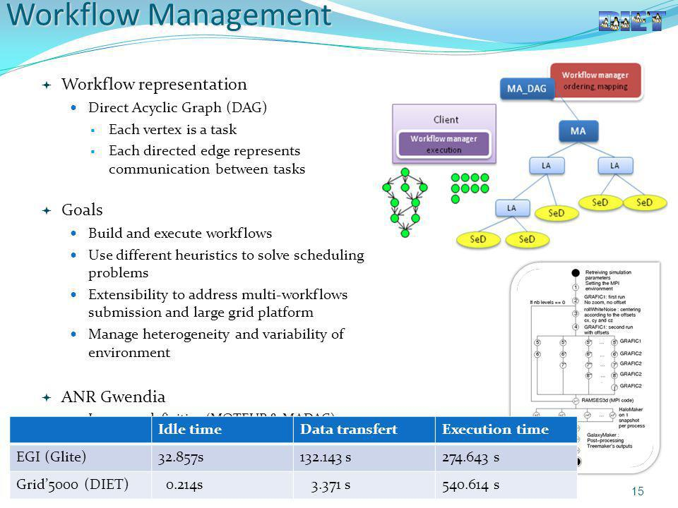Workflow Management Workflow representation Goals ANR Gwendia