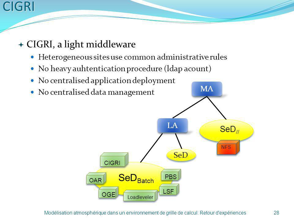 CIGRI CIGRI, a light middleware SeDBatch