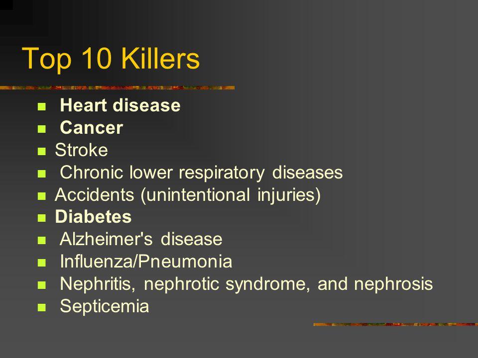 Top 10 Killers Heart disease Cancer Stroke