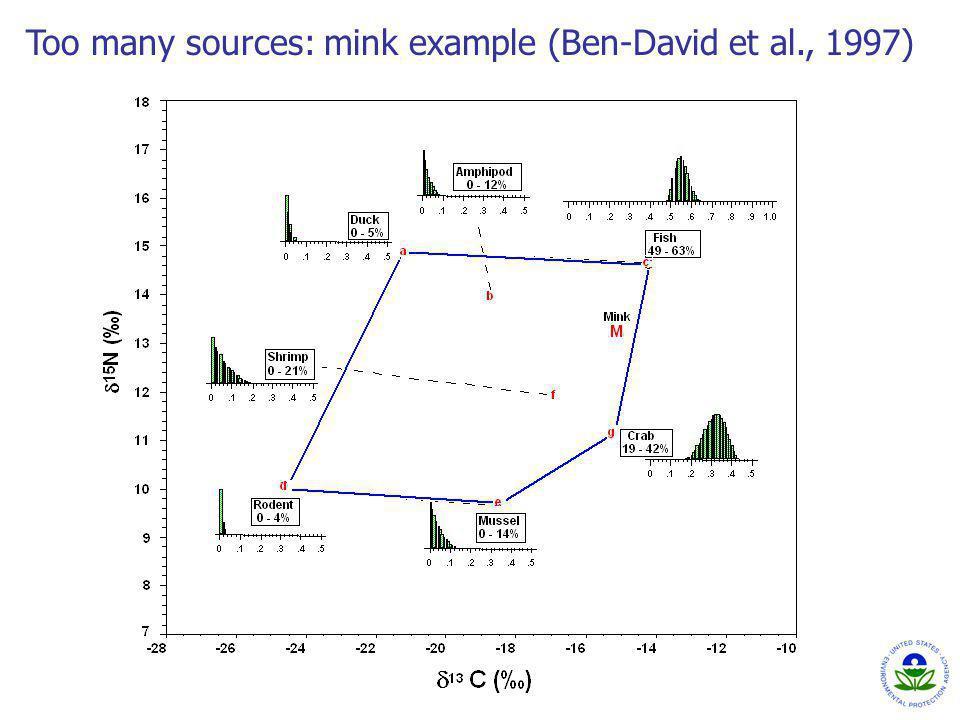 Too many sources: mink example (Ben-David et al., 1997)
