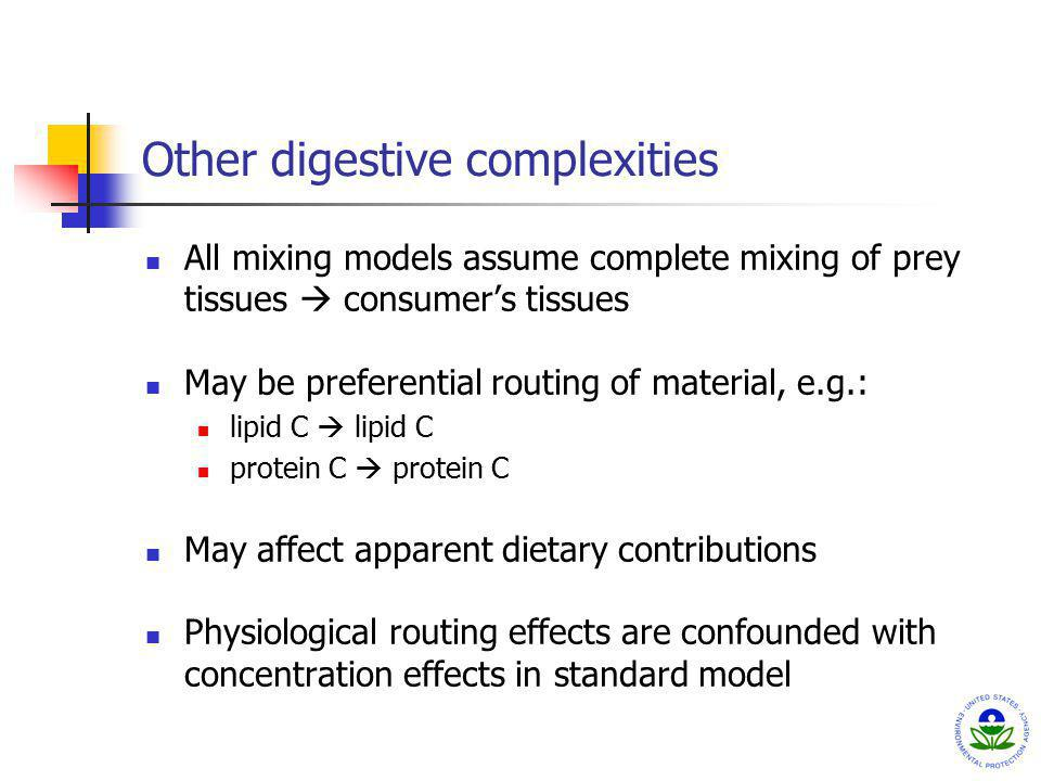 Other digestive complexities