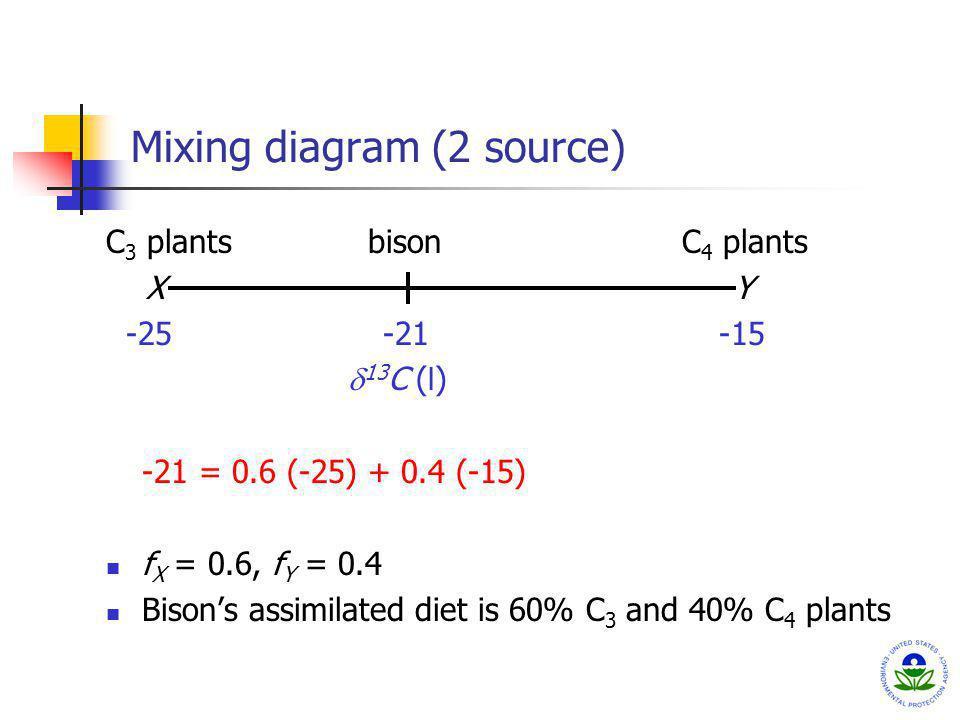 Mixing diagram (2 source)