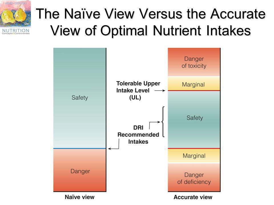 The Naïve View Versus the Accurate View of Optimal Nutrient Intakes