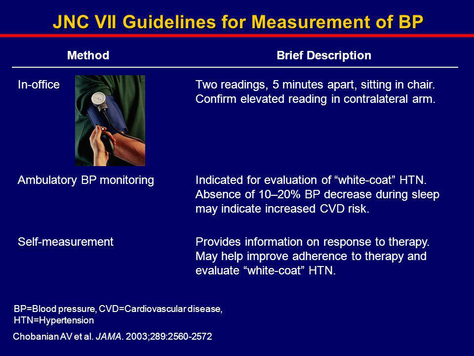 JNC VII Guidelines for Measurement of BP