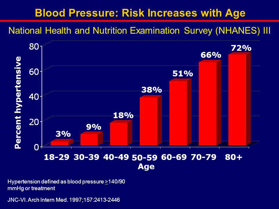 Blood Pressure: Risk Increases with Age